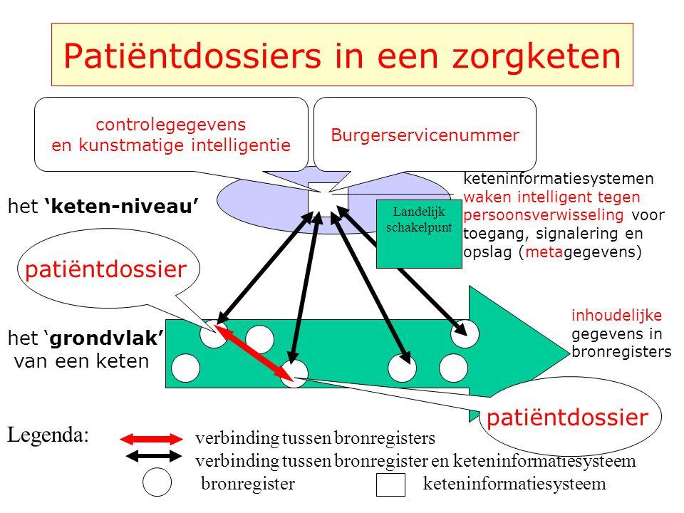 Patiëntdossiers in een zorgketen
