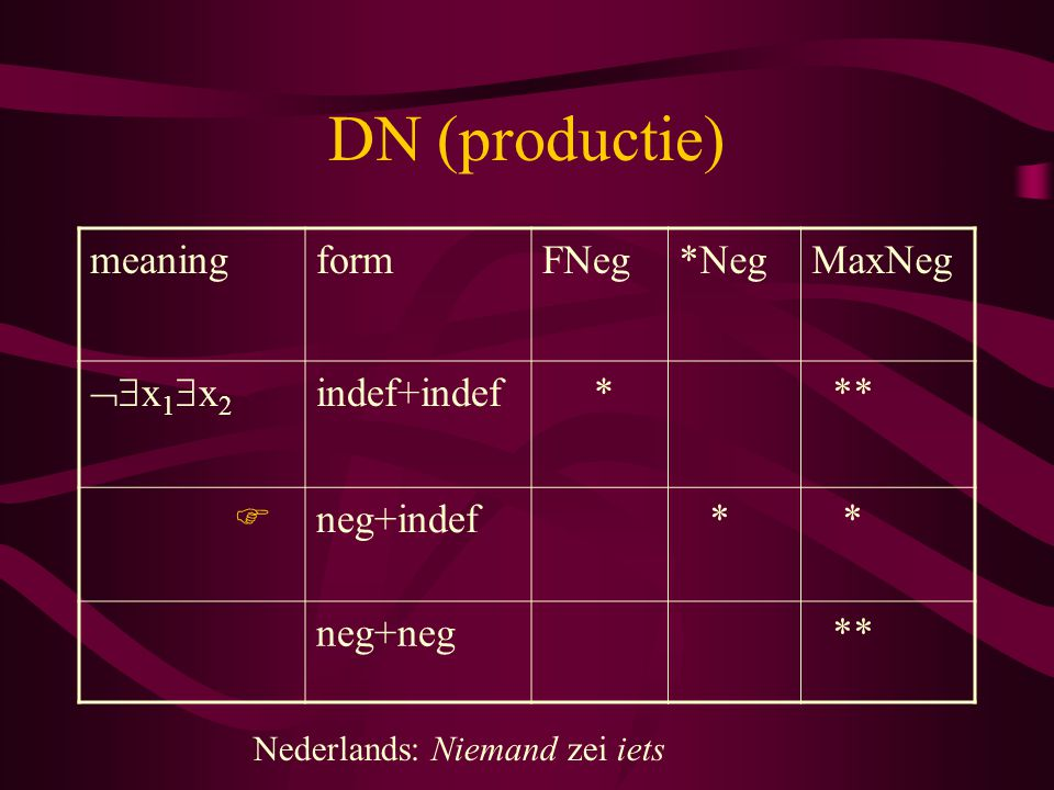 DN (productie) meaning form FNeg *Neg MaxNeg x1x2 indef+indef * **