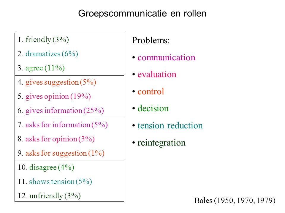 Groepscommunicatie en rollen