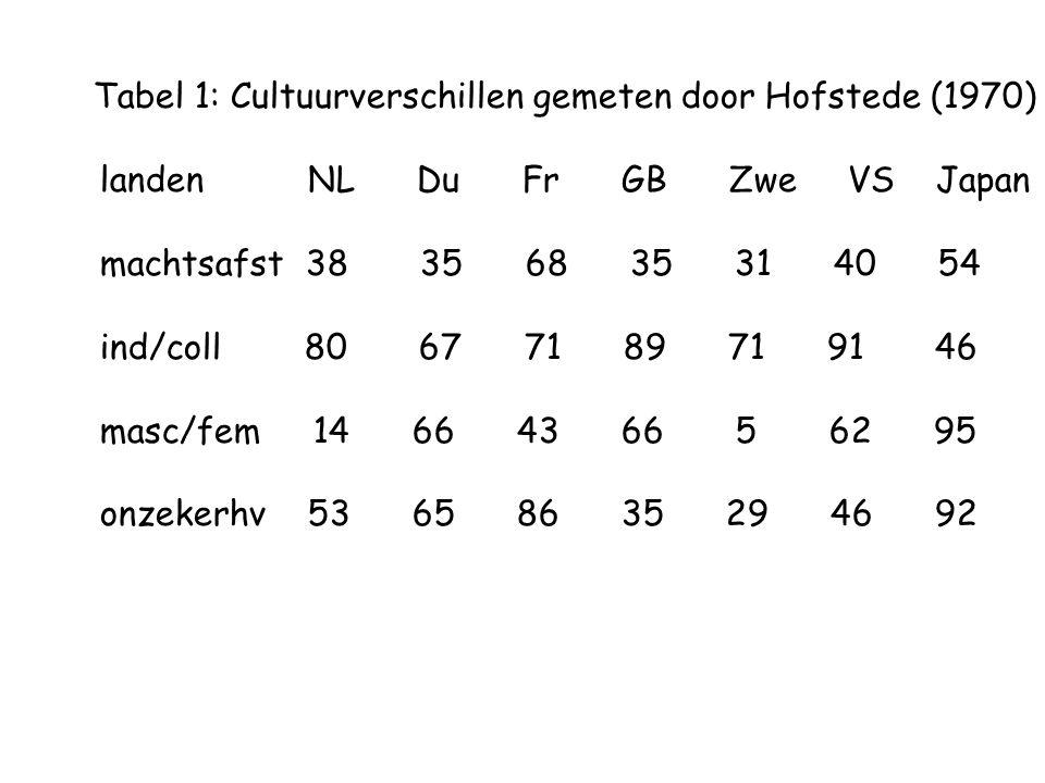 Tabel 1: Cultuurverschillen gemeten door Hofstede (1970)