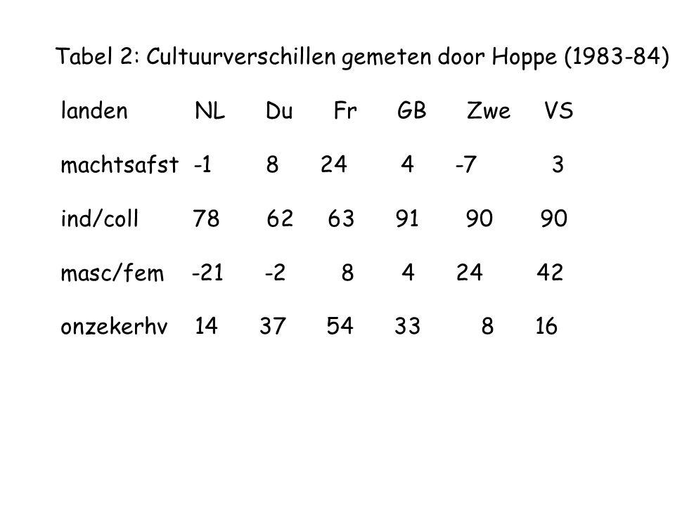 Tabel 2: Cultuurverschillen gemeten door Hoppe (1983-84)