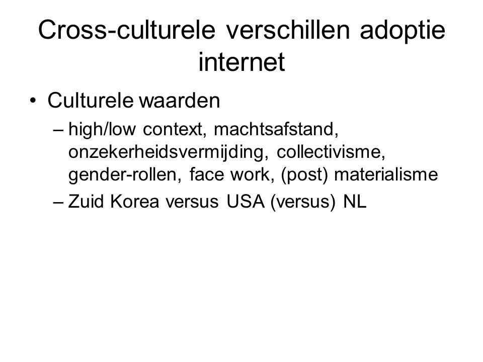 Cross-culturele verschillen adoptie internet