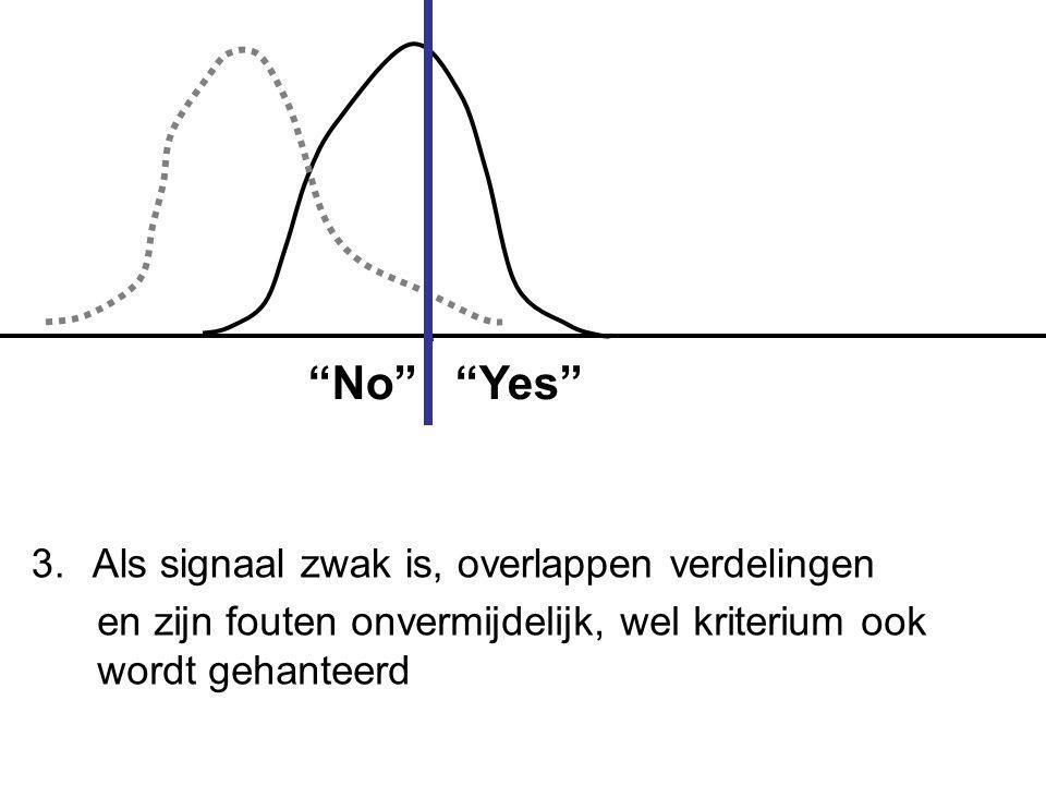 No Yes 3. Als signaal zwak is, overlappen verdelingen