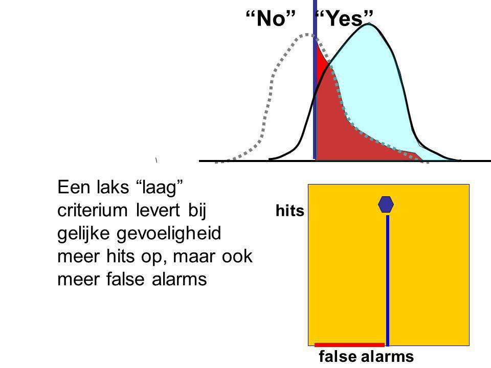 No Yes Een laks laag criterium levert bij gelijke gevoeligheid meer hits op, maar ook meer false alarms.