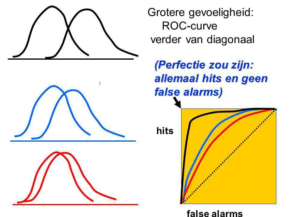 Grotere gevoeligheid: ROC-curve verder van diagonaal