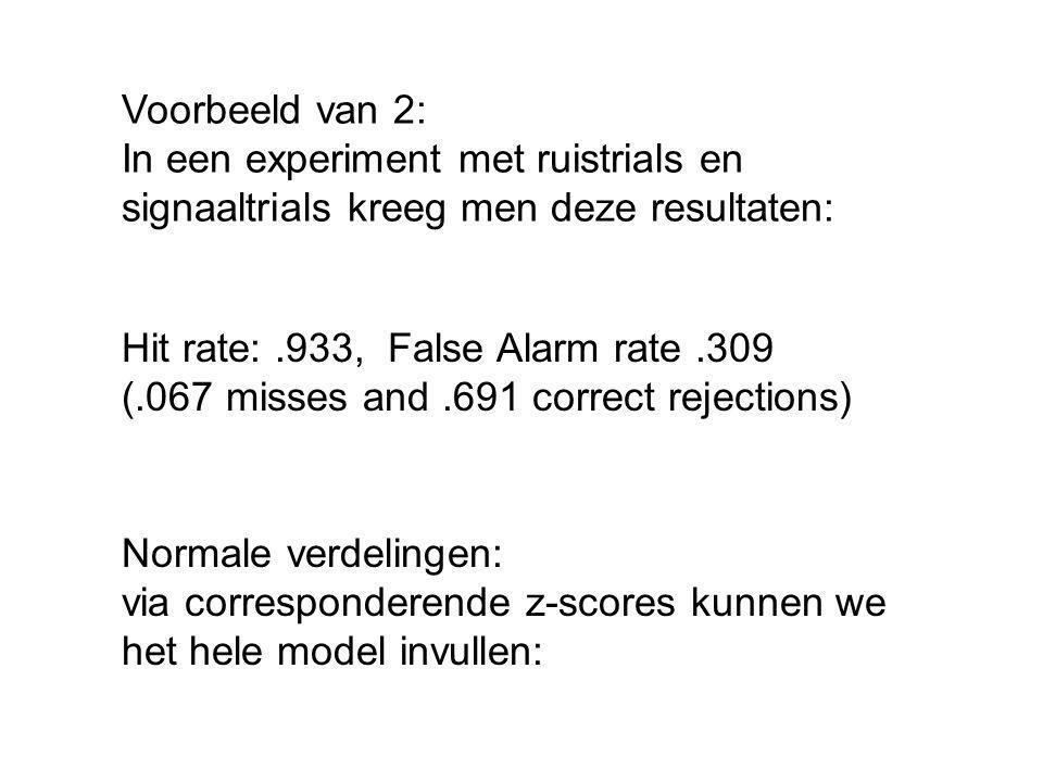 Voorbeeld van 2: In een experiment met ruistrials en signaaltrials kreeg men deze resultaten: Hit rate: .933, False Alarm rate .309.