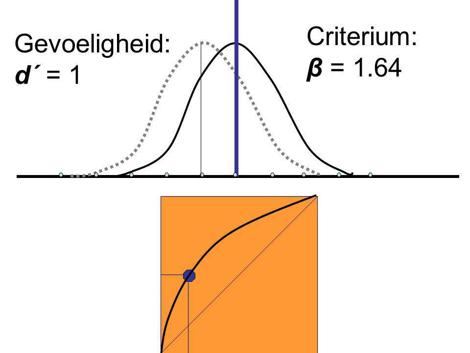 Criterium: β = 1.64 Gevoeligheid: d´ = 1