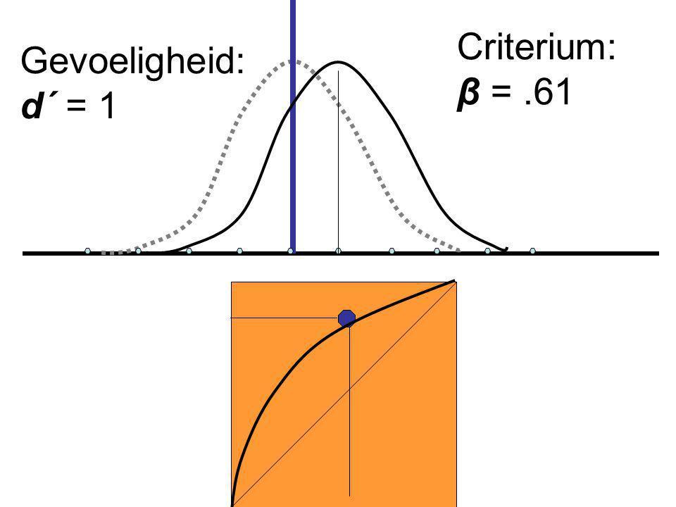 Criterium: β = .61 Gevoeligheid: d´ = 1