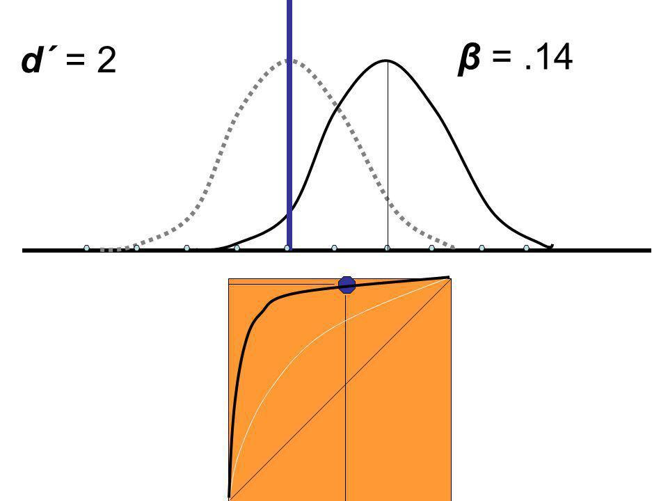 d´ = 2 β = .14