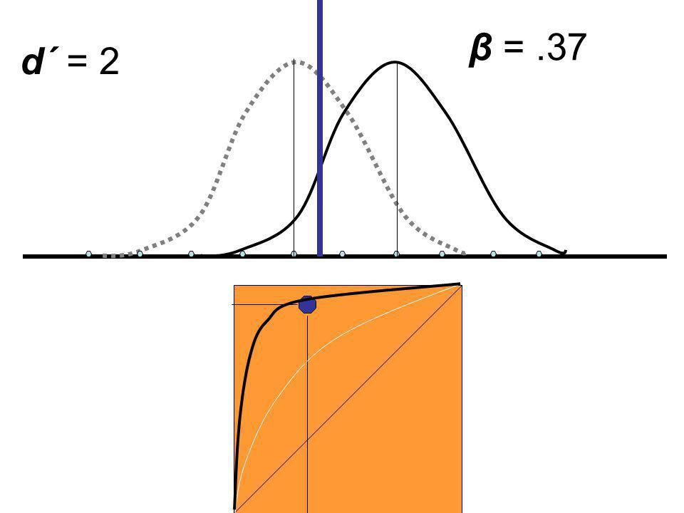 β = .37 d´ = 2