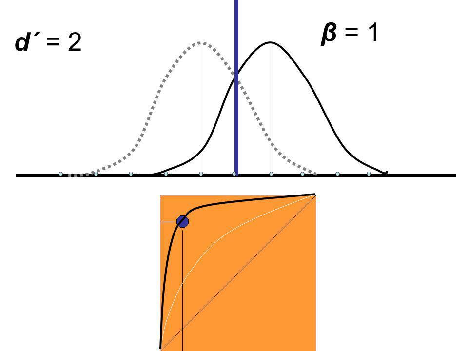 β = 1 d´ = 2
