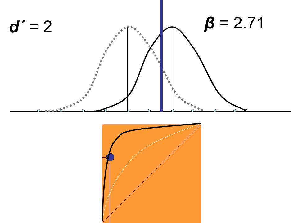 β = 2.71 d´ = 2