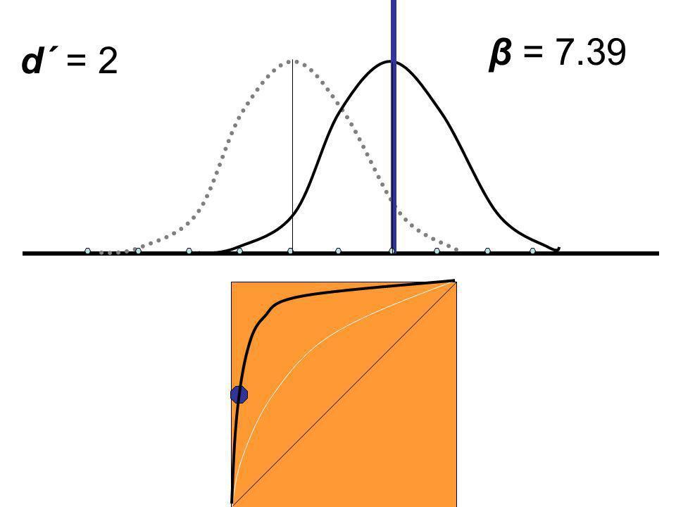 β = 7.39 d´ = 2