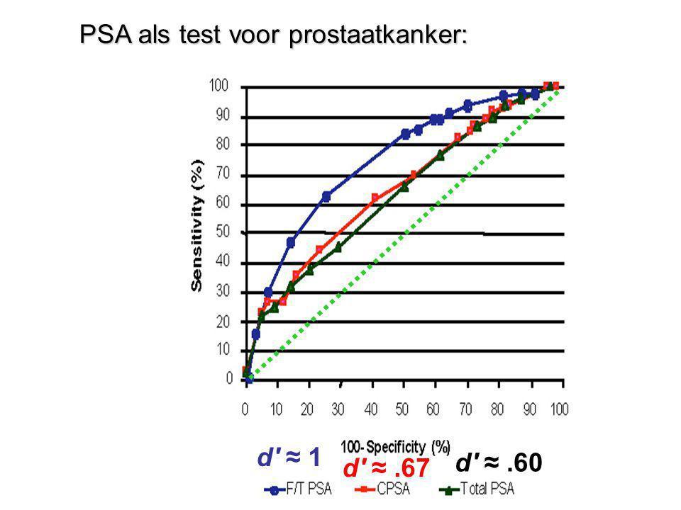 PSA als test voor prostaatkanker: