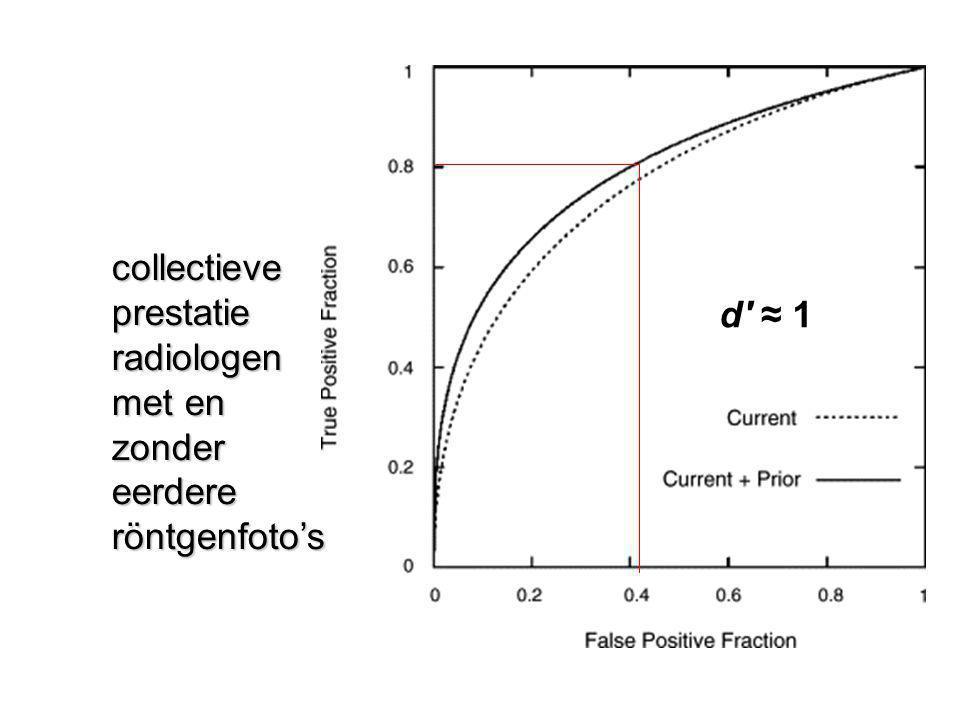 collectieve prestatie radiologen met en zonder eerdere röntgenfoto's