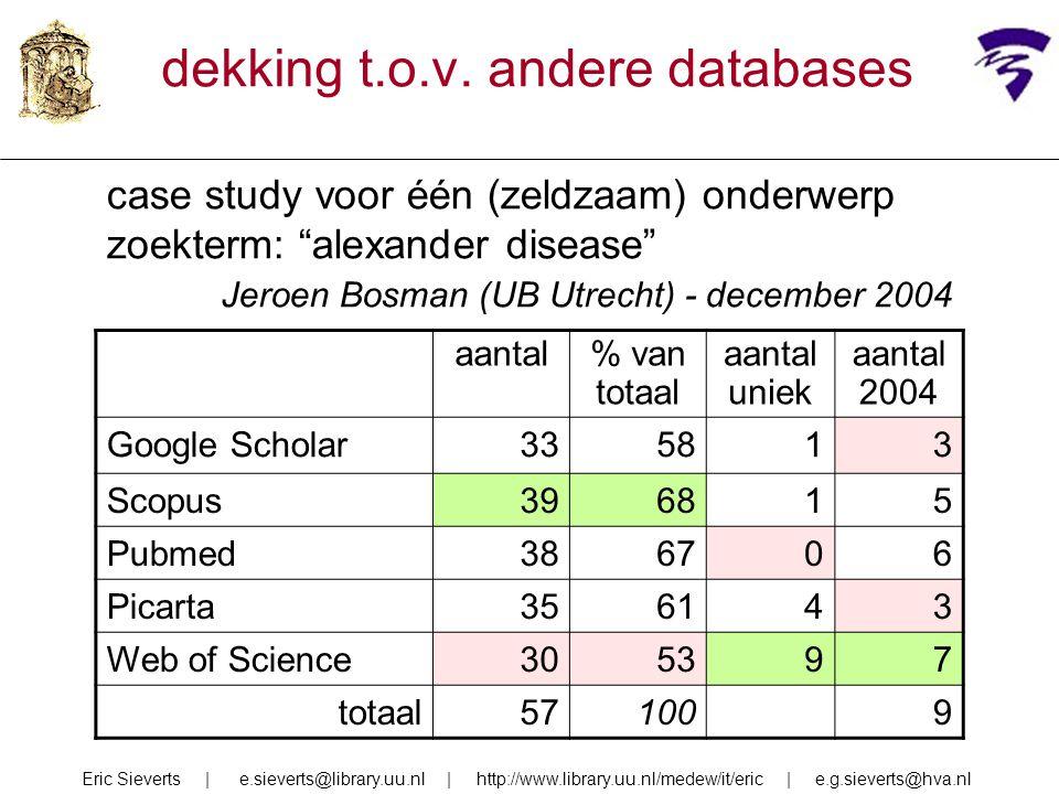dekking t.o.v. andere databases