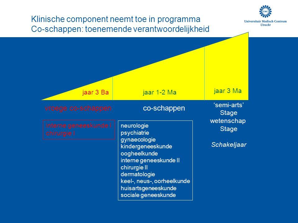 Klinische component neemt toe in programma