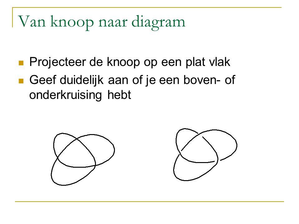 Van knoop naar diagram Projecteer de knoop op een plat vlak