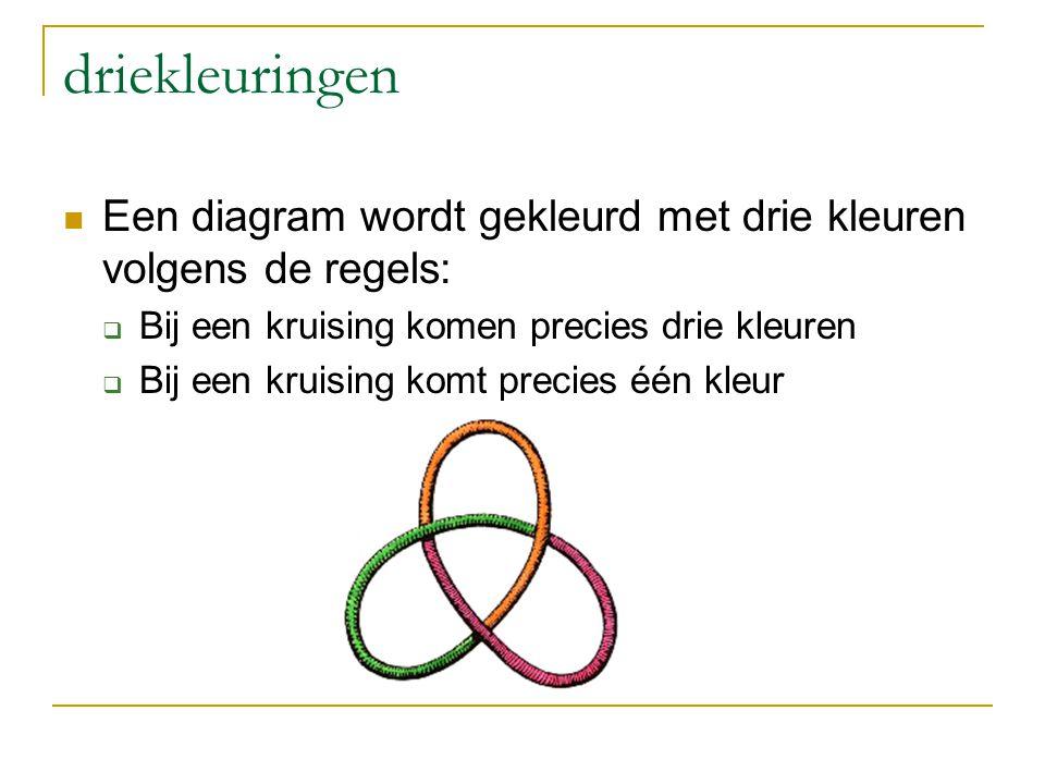driekleuringen Een diagram wordt gekleurd met drie kleuren volgens de regels: Bij een kruising komen precies drie kleuren.