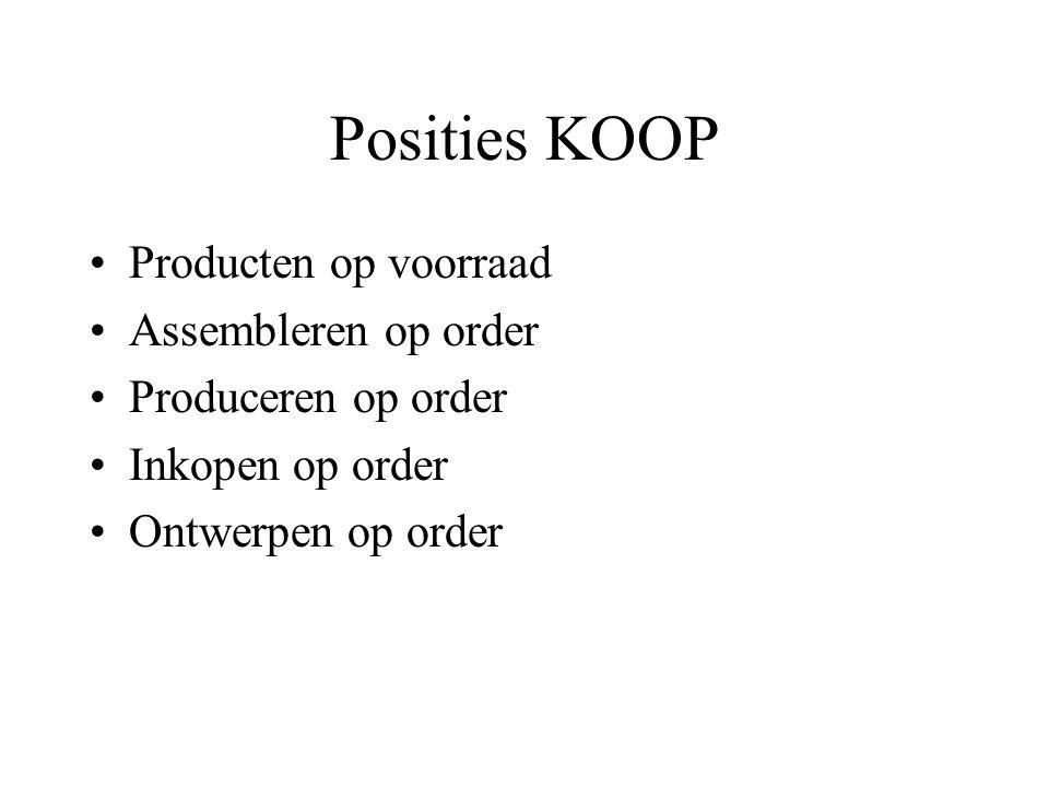 Posities KOOP Producten op voorraad Assembleren op order