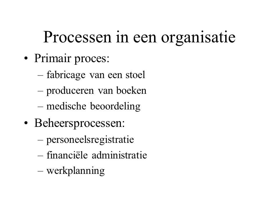 Processen in een organisatie