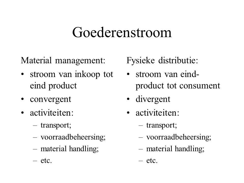 Goederenstroom Material management: stroom van inkoop tot eind product