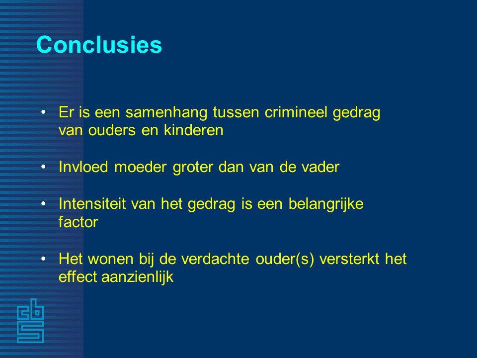 Conclusies Er is een samenhang tussen crimineel gedrag van ouders en kinderen. Invloed moeder groter dan van de vader.