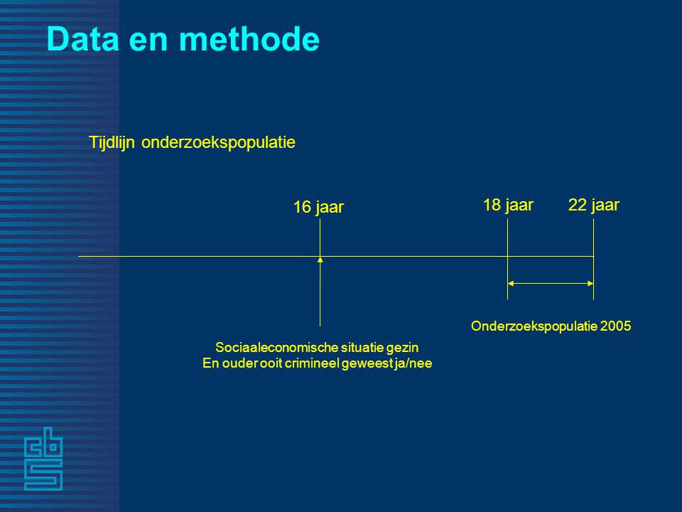 Data en methode Tijdlijn onderzoekspopulatie 16 jaar 18 jaar 22 jaar