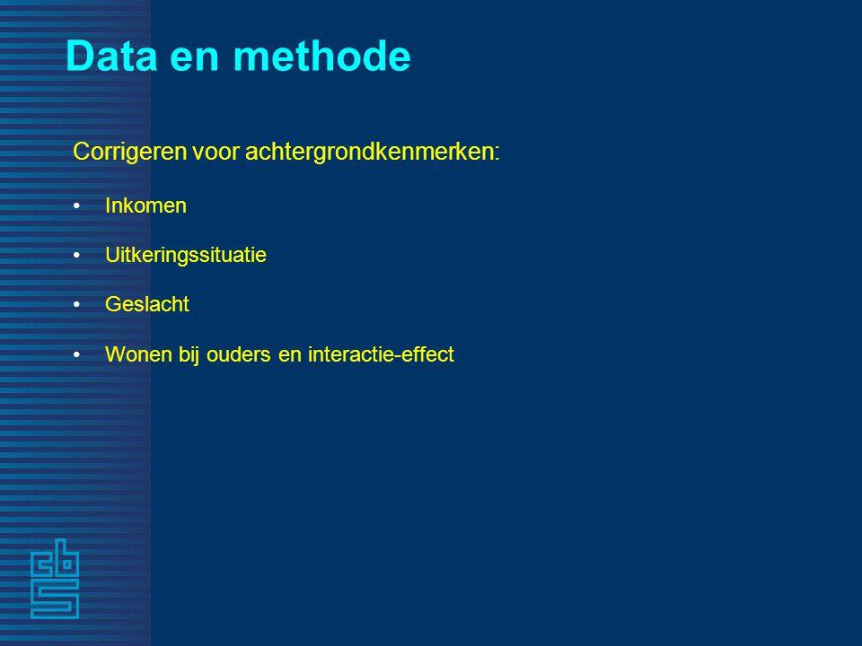 Data en methode Corrigeren voor achtergrondkenmerken: Inkomen