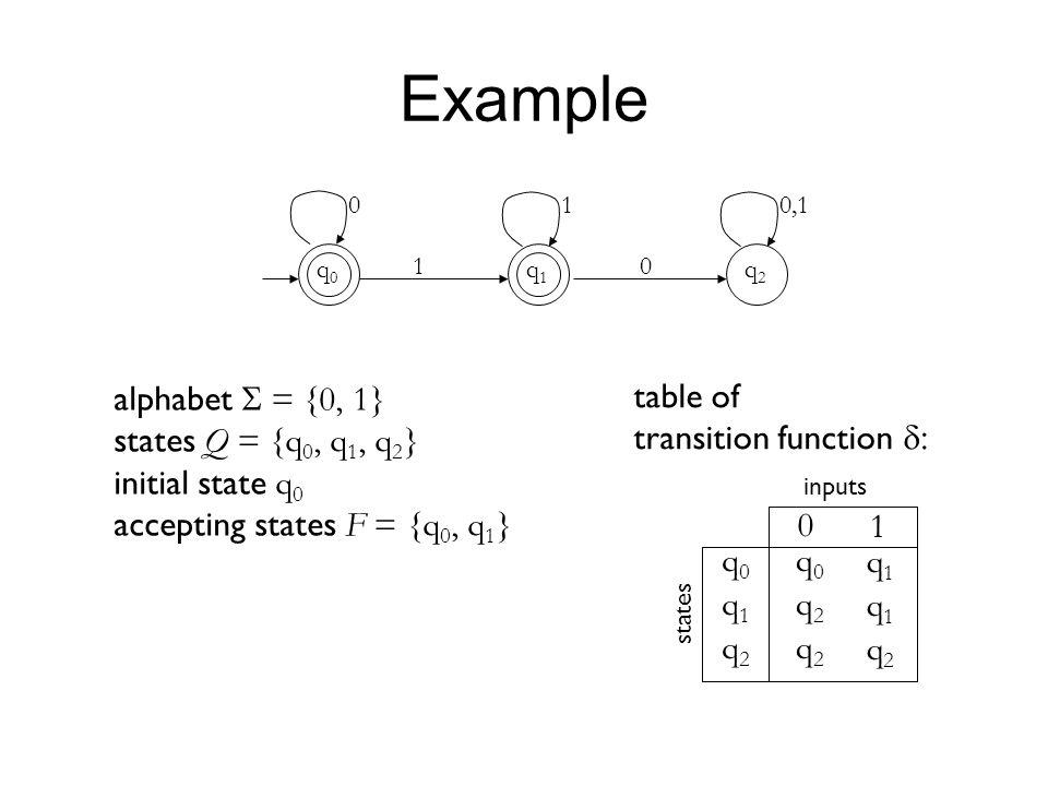 Example alphabet S = {0, 1} states Q = {q0, q1, q2} initial state q0