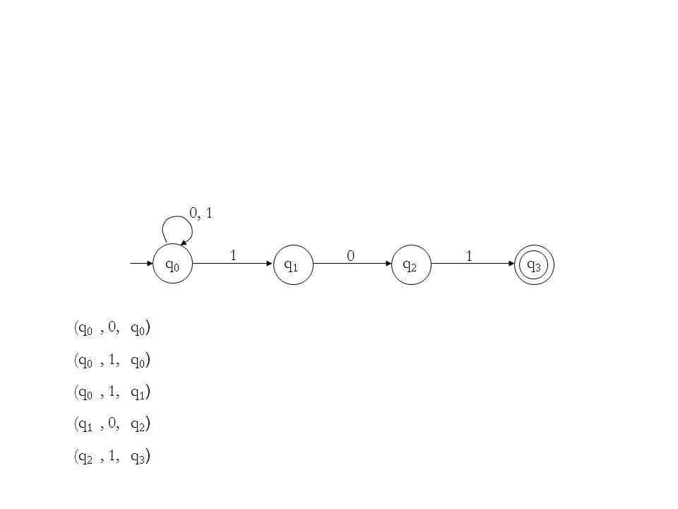 0, 1 1 1 q0 q1 q2 q3 (q0 , 0, q0) (q0 , 1, q0) (q0 , 1, q1) (q1 , 0, q2) (q2 , 1, q3)