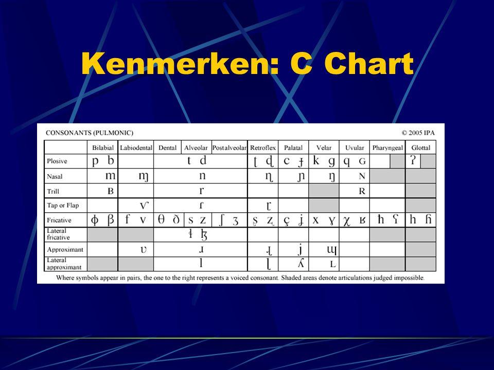 Kenmerken: C Chart