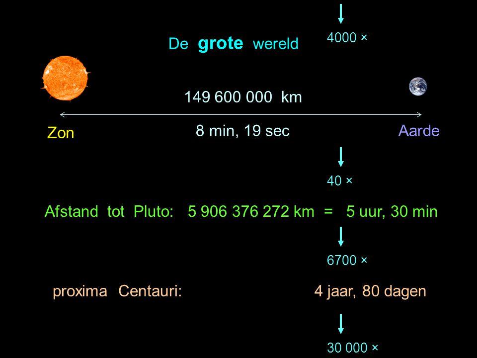Afstand tot Pluto: 5 906 376 272 km = 5 uur, 30 min