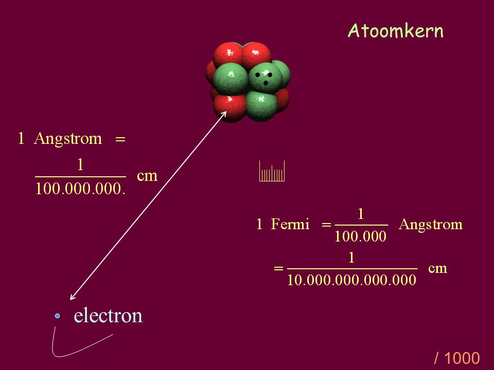 Atoomkern electron / 1000