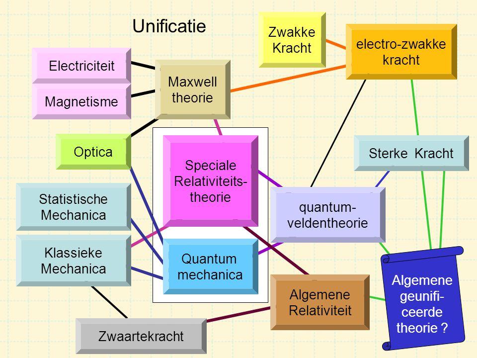 Unificatie Zwakke Kracht electro-zwakke kracht Electriciteit Maxwell