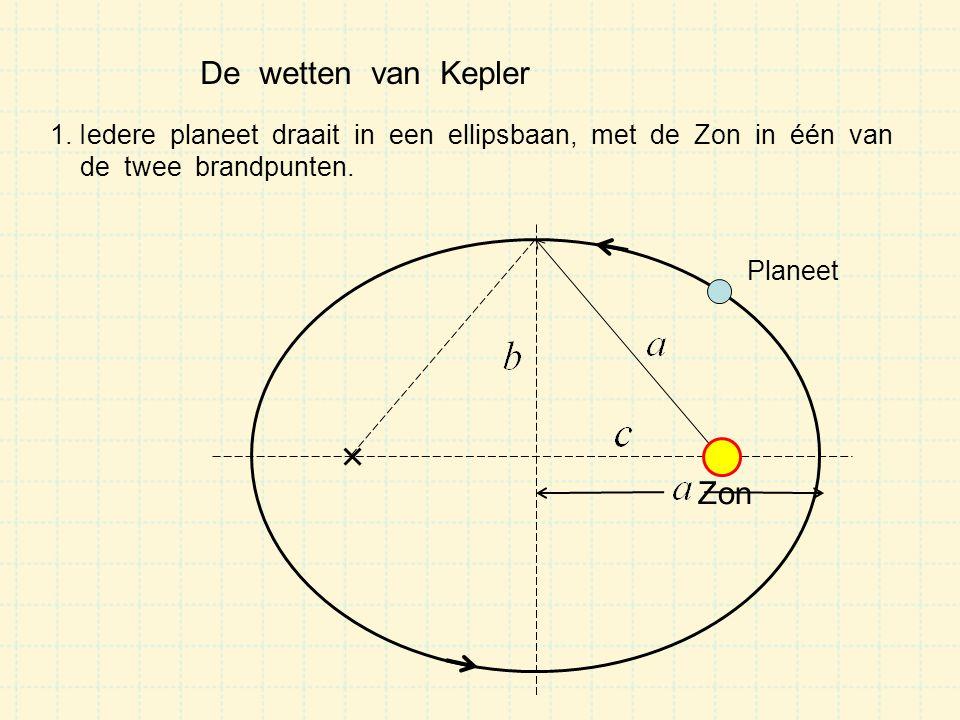 De wetten van Kepler Zon