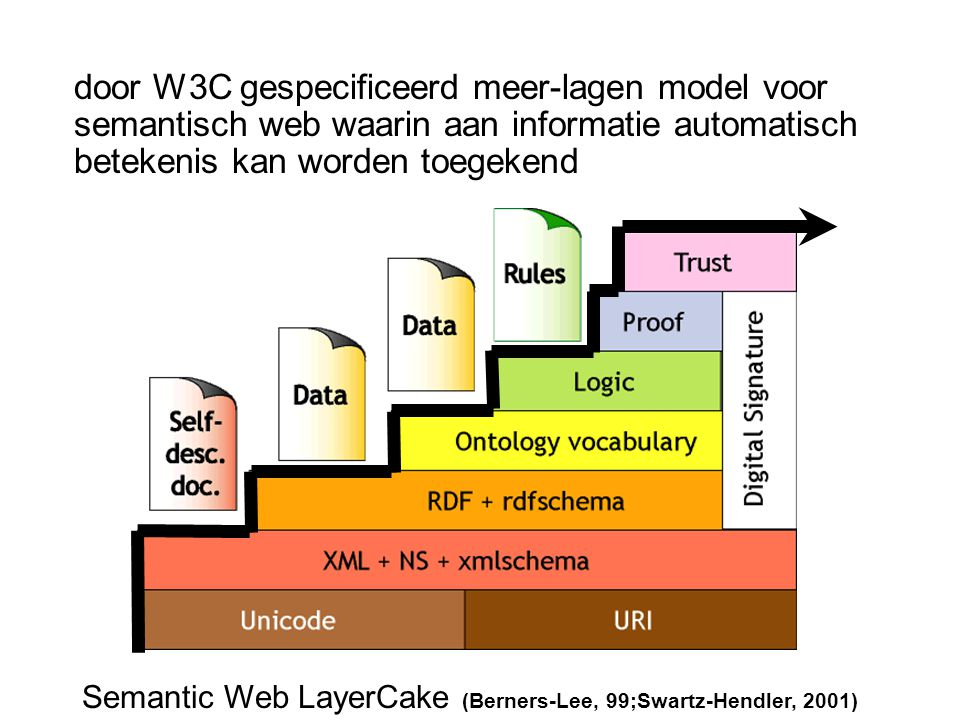Semantic Web LayerCake (Berners-Lee, 99;Swartz-Hendler, 2001)