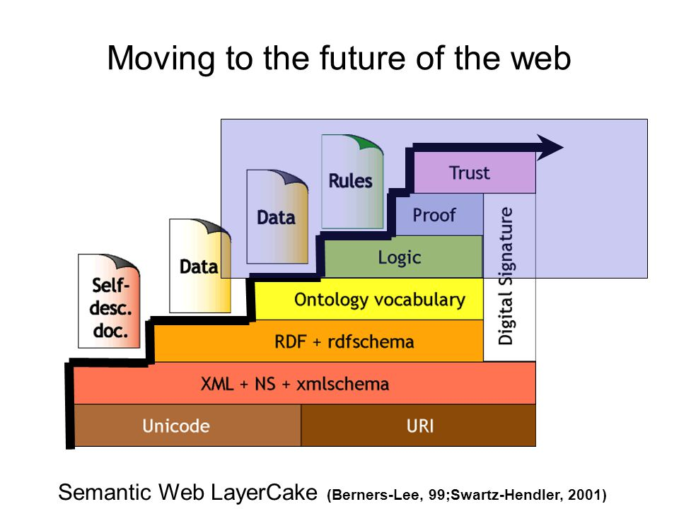 Moving to the future of the web