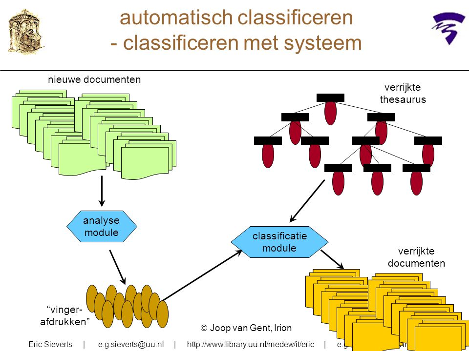automatisch classificeren - classificeren met systeem