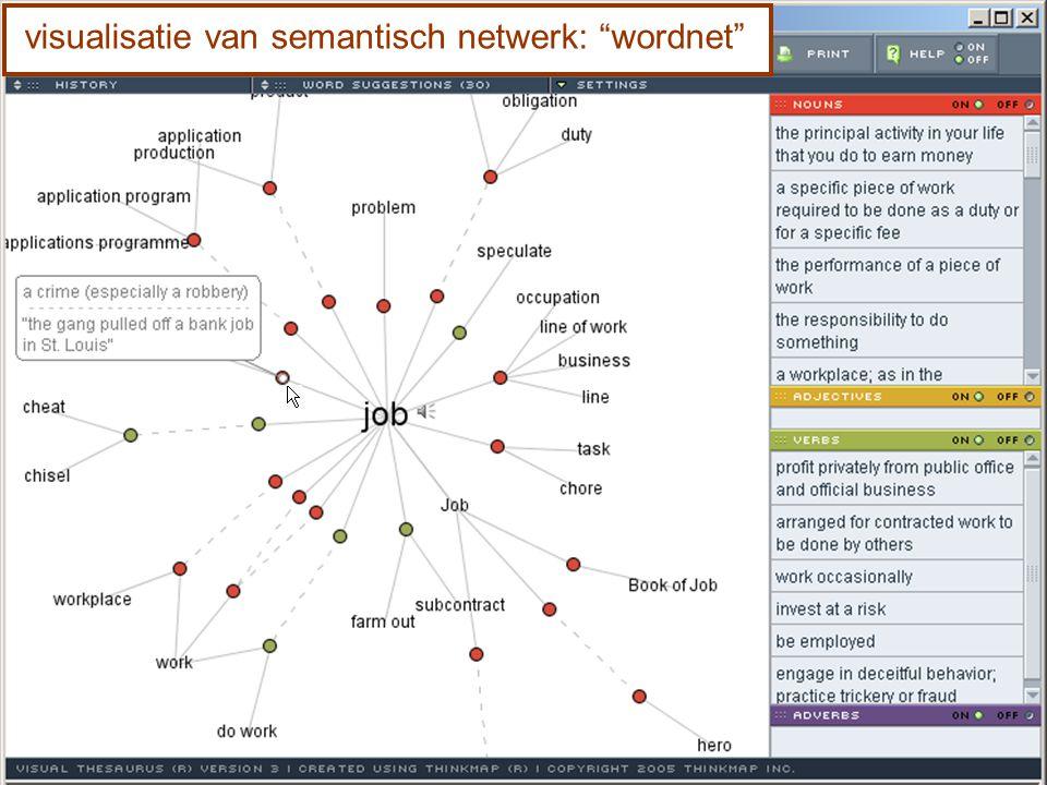 visualisatie van semantisch netwerk: wordnet