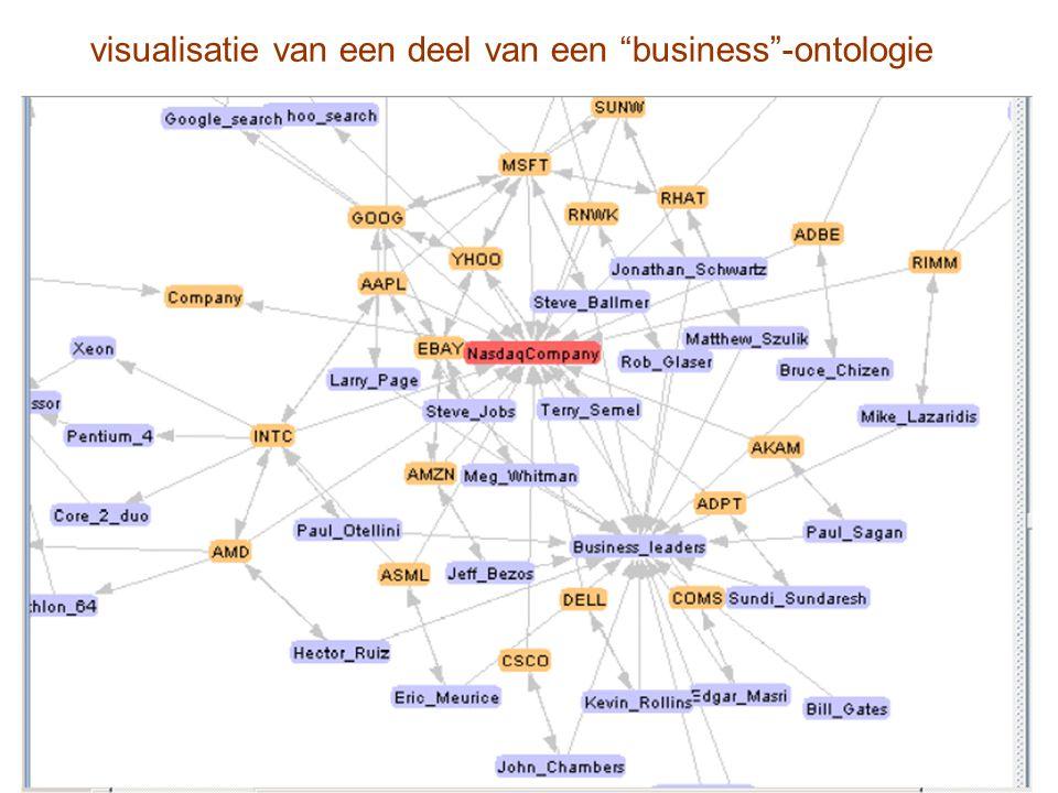 visualisatie van een deel van een business -ontologie