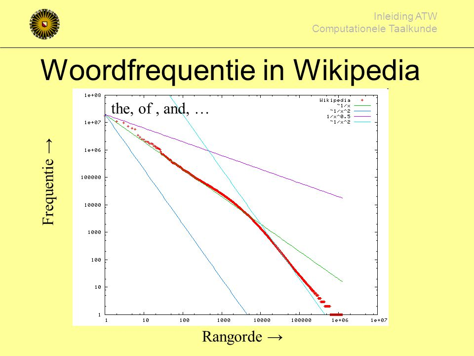 Woordfrequentie in Wikipedia