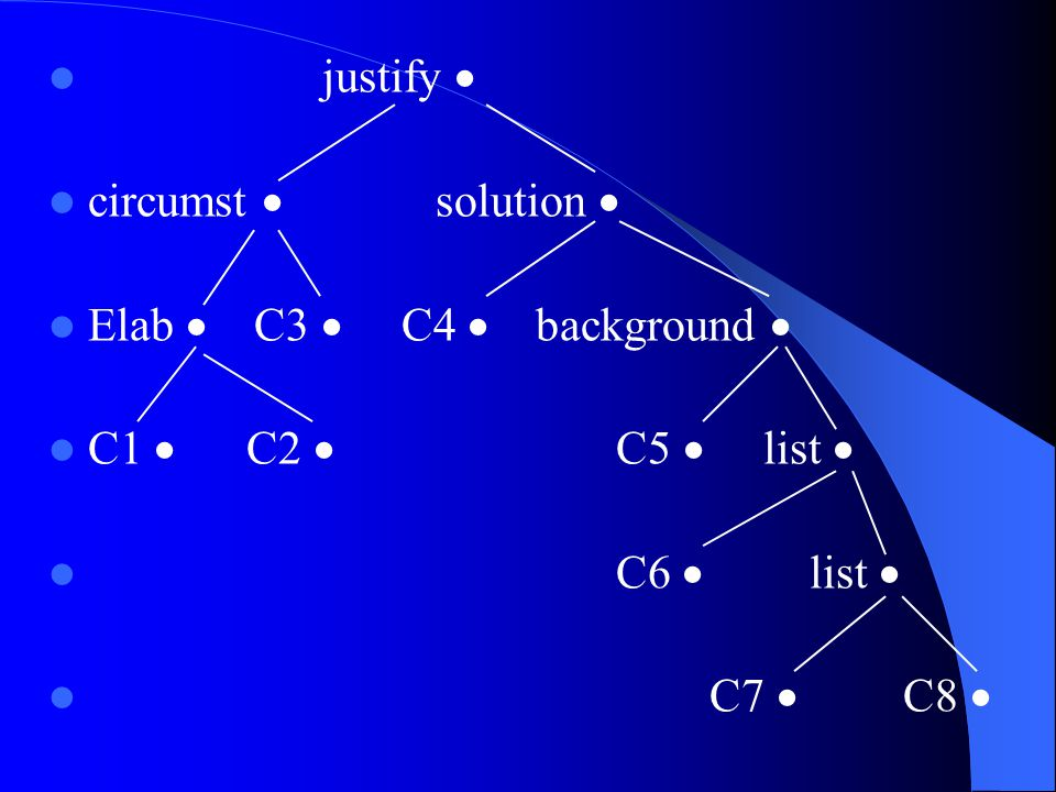 justify  circumst  solution  Elab  C3  C4  background  C1  C2  C5  list 