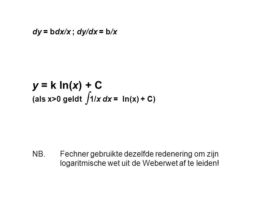 ∫ y = k ln(x) + C dy = bdx/x ; dy/dx = b/x