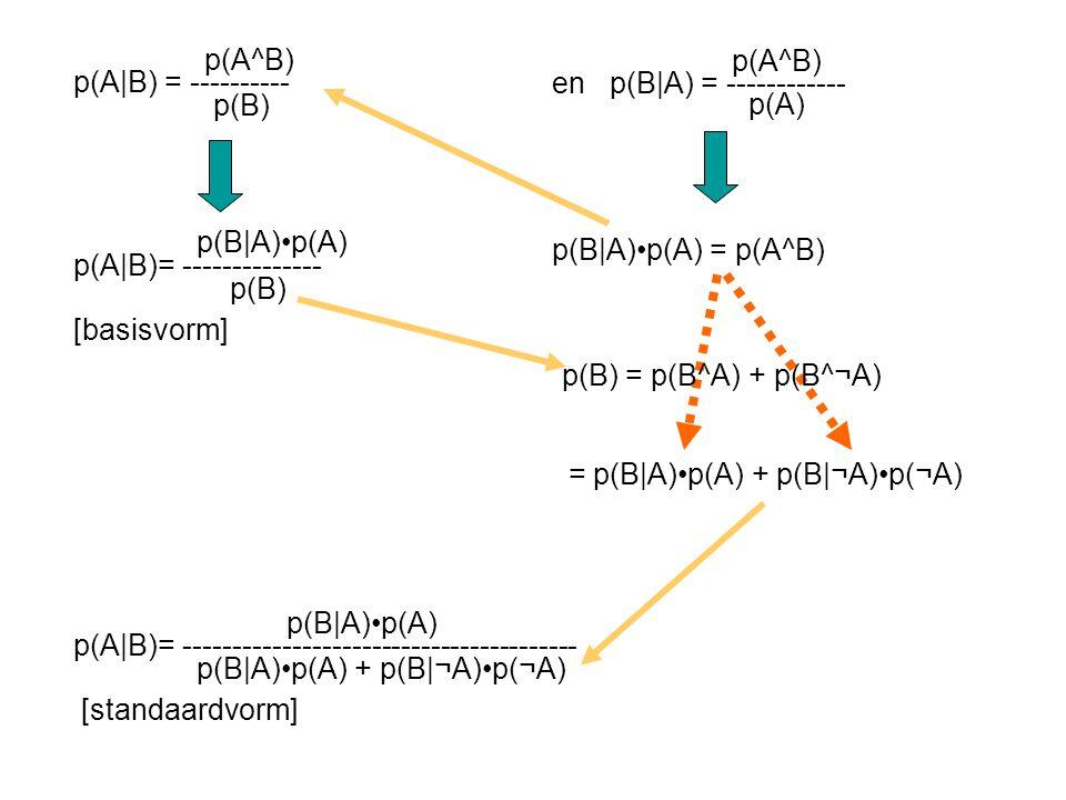p(A^B) p(A|B) = ---------- p(B) p(A^B) en p(B|A) = ------------ p(A)