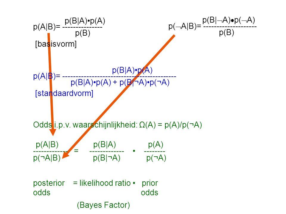 p(B|A)p(A) p(A|B)= -------------------- p(B)