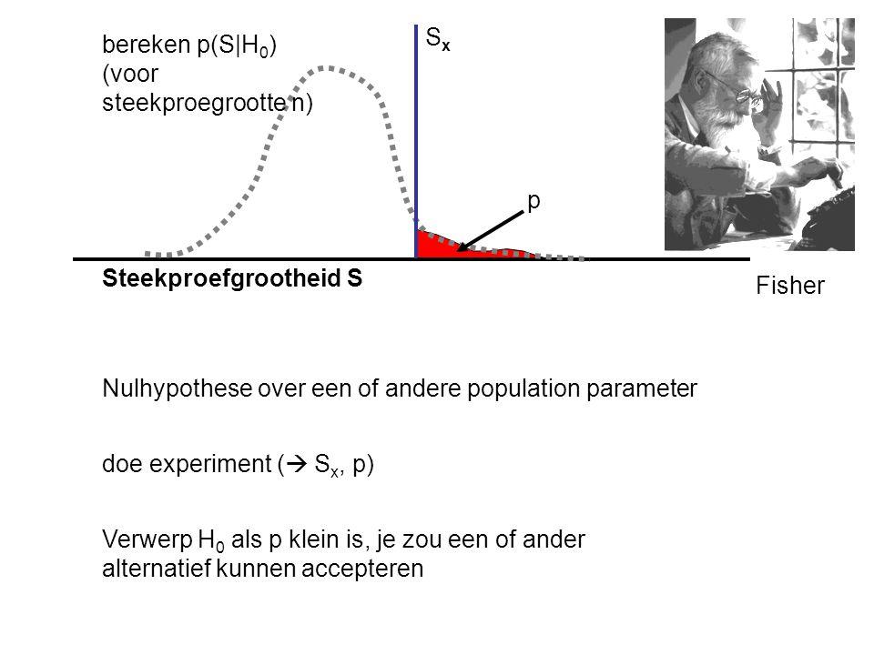 Sx bereken p(S|H0) (voor steekproegrootte n) p. Steekproefgrootheid S. Fisher. Nulhypothese over een of andere population parameter.