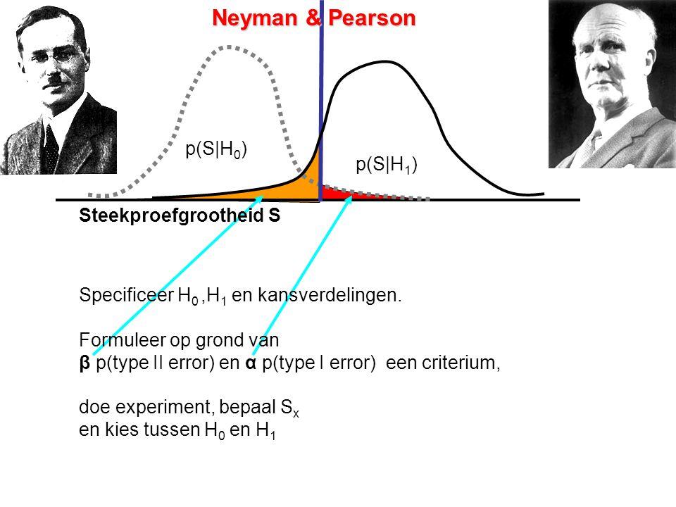 Neyman & Pearson p(S|H0) p(S|H1) Steekproefgrootheid S