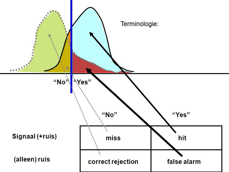 Terminologie: No Yes No Yes Signaal (+ruis) (alleen) ruis. miss. hit.