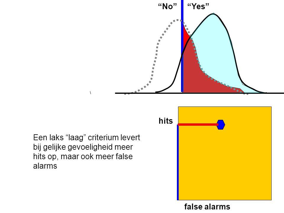No Yes hits. Een laks laag criterium levert bij gelijke gevoeligheid meer hits op, maar ook meer false alarms.